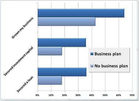 businessplangraph